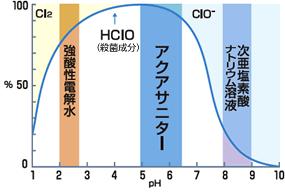 微酸性電解水